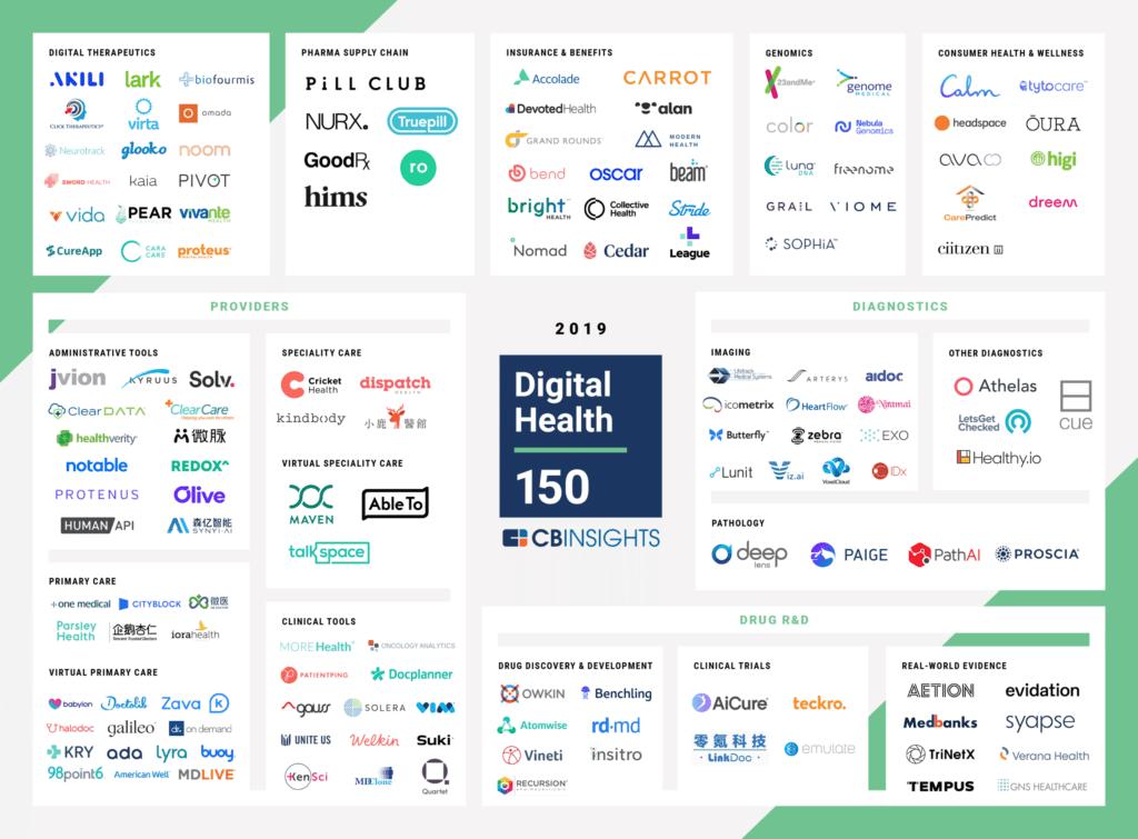 150 healthtechs mais promissoras de 2019